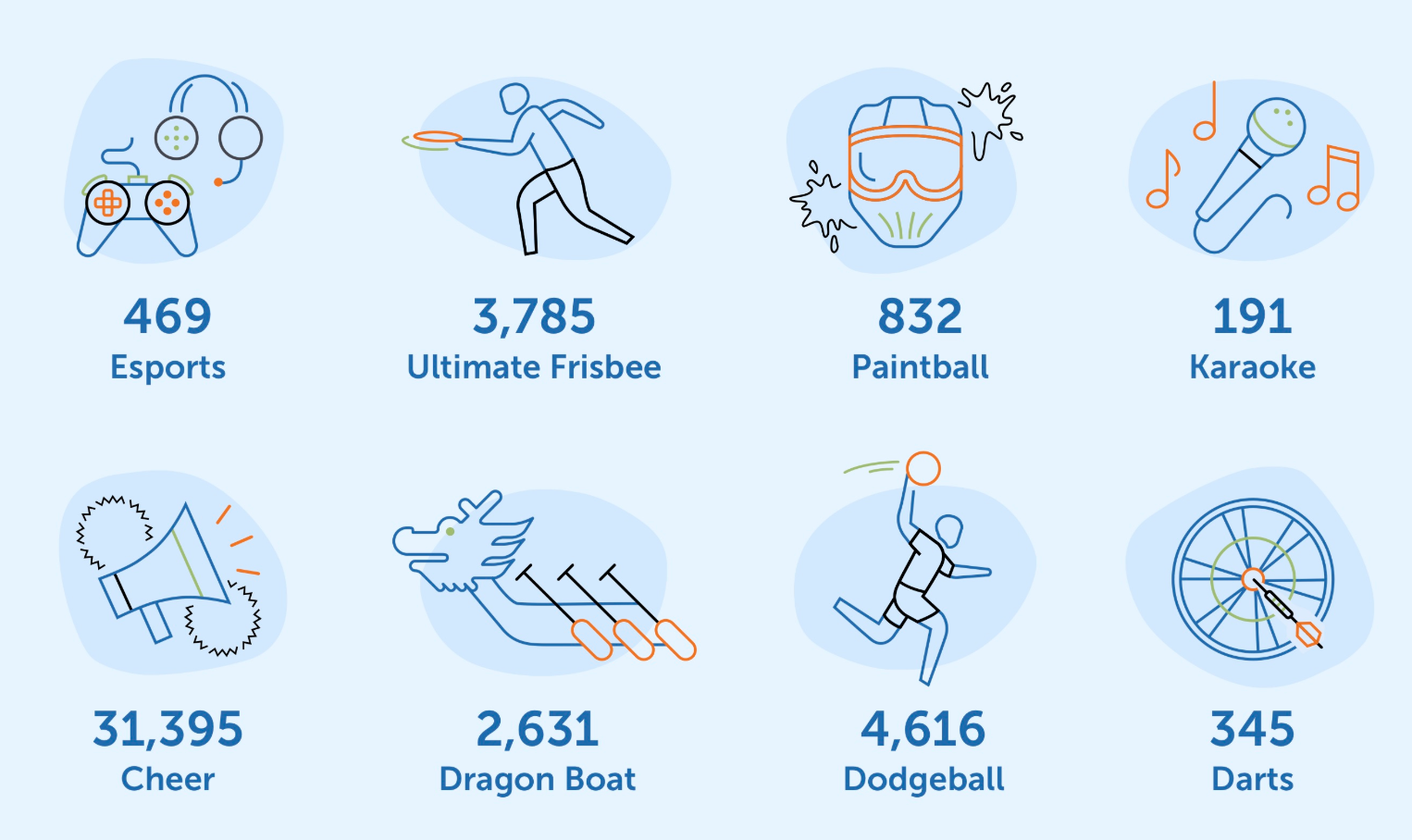 Infographic: TeamSnap Around the World